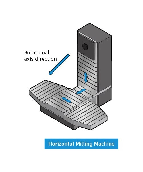 horizontal-cnc-milling-machine